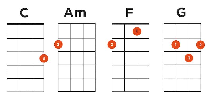 27 Easy Ukulele Songs For Beginners Easiest Chords